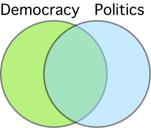 Democracy and politics overlap, but a large part of democracy exists outside of the political realm.